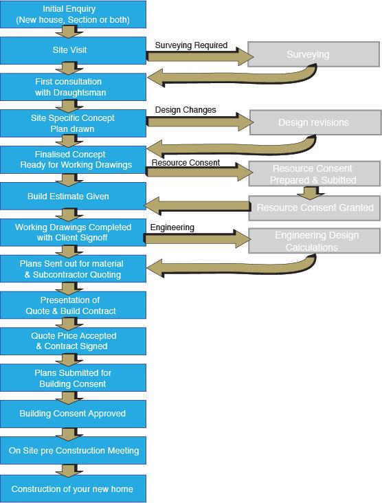 New House Design & Construction Wellington, New Home Plans on food process flow chart, commercial real estate process flow chart, event management process flow chart, auto loan process flow chart, wealth management process flow chart, talent management process flow chart,